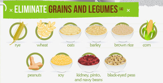 5 reasons to eliminate grains from diet Paleo