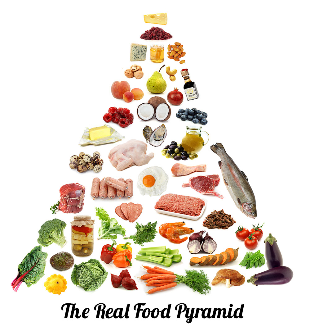 Paleo diet food list - real food pyramid