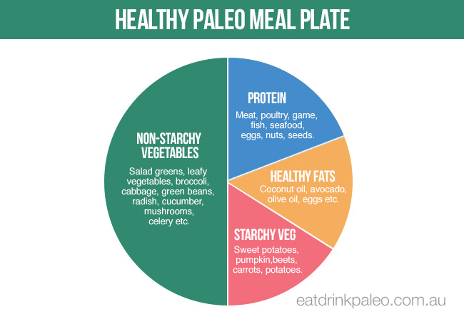 Healthy Paleo Diet Meal Plate