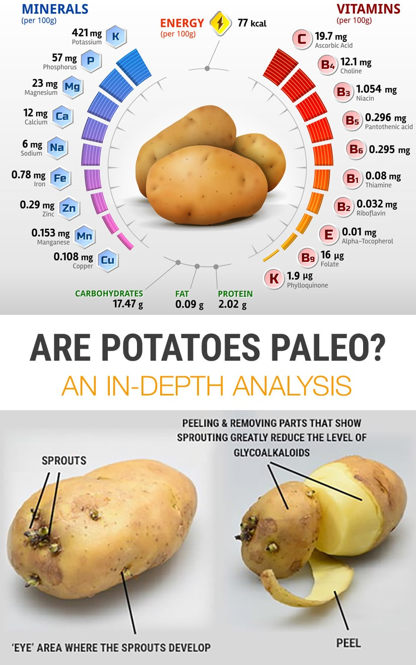 Are Potatoes Paleo? An in-depth analysis.