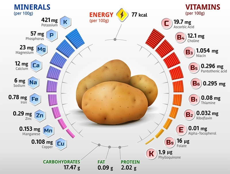 White potato nutrition facts